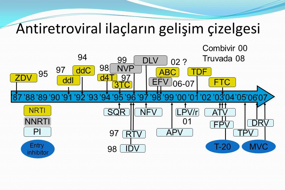 '87'91'92'94'95'96'97'98'99'00'88'89'90'01'02'03 '93'05'04 '06 ddC 3TC NNRTI NRTI PI Entry inhibitor ddI IDV SQR LPV/r TDF NVP DRV TPV T-20 ZDV d4T ABC DLV EFV FTC RTV NFV ATV FPV '07 MVC Antiretroviral ilaçların gelişim çizelgesi APV 98 97 94 95 97 99 98 02 .