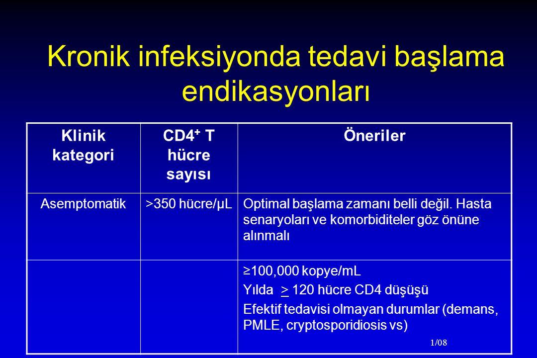 1/08 Kronik infeksiyonda tedavi başlama endikasyonları Klinik kategori CD4 + T hücre sayısı Öneriler Asemptomatik>350 hücre/µLOptimal başlama zamanı belli değil.