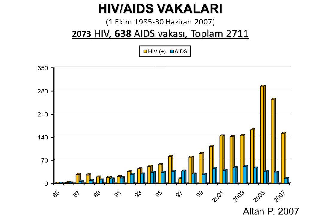 HIV/AIDS VAKALARI HIV, 638 AIDS vakası, Toplam 2711 HIV/AIDS VAKALARI (1 Ekim 1985-30 Haziran 2007) 2073 HIV, 638 AIDS vakası, Toplam 2711 Altan P, 2007