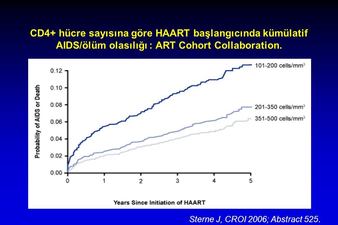 CD4+ hücre sayısına göre HAART başlangıcında kümülatif AIDS/ölüm olasılığı : ART Cohort Collaboration.