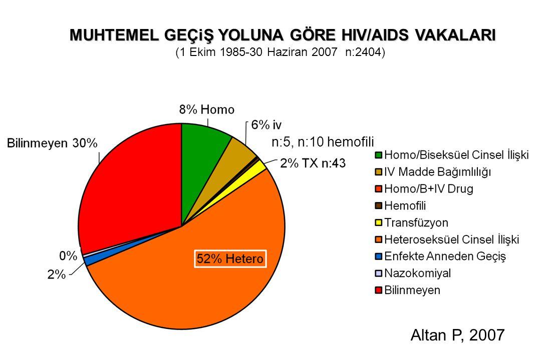 MUHTEMEL GEÇiŞ YOLUNA GÖRE HIV/AIDS VAKALARI MUHTEMEL GEÇiŞ YOLUNA GÖRE HIV/AIDS VAKALARI (1 Ekim 1985-30 Haziran 2007 n:2404) n:5, n:10 hemofili Altan P, 2007