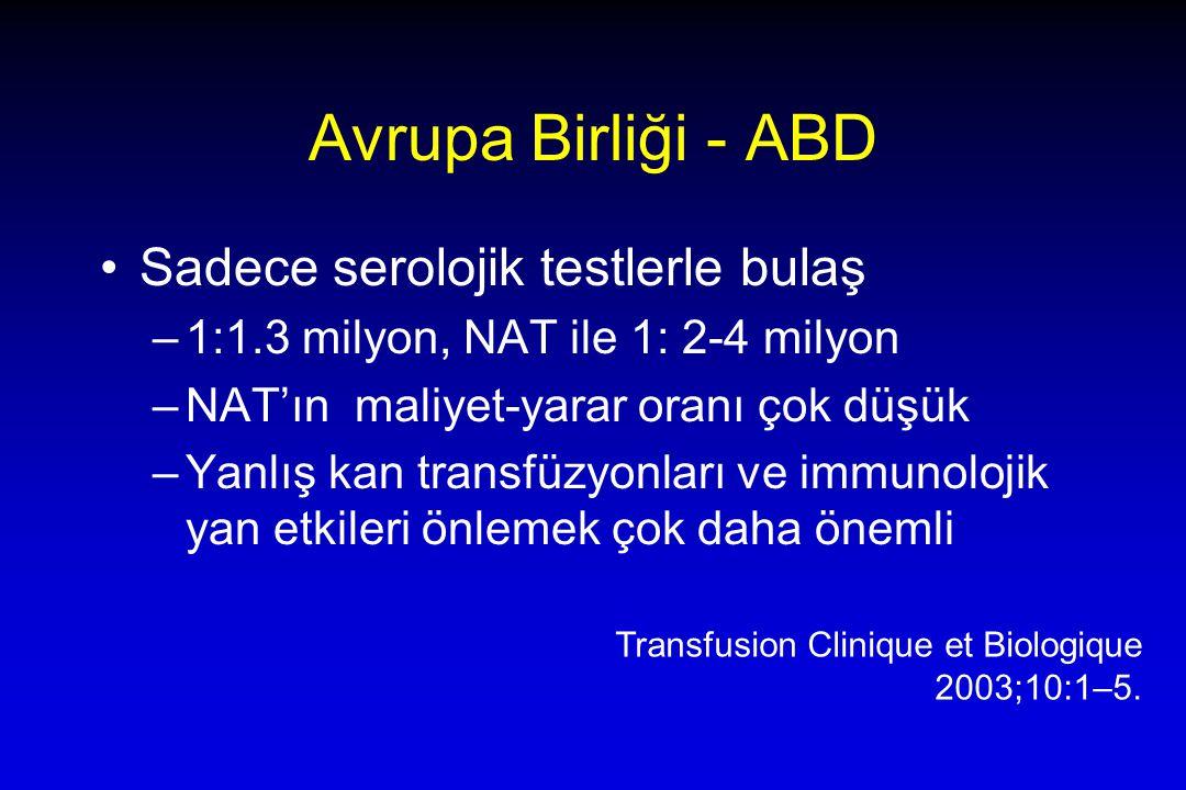 Avrupa Birliği - ABD Sadece serolojik testlerle bulaş –1:1.3 milyon, NAT ile 1: 2-4 milyon –NAT'ın maliyet-yarar oranı çok düşük –Yanlış kan transfüzyonları ve immunolojik yan etkileri önlemek çok daha önemli Transfusion Clinique et Biologique 2003;10:1–5.