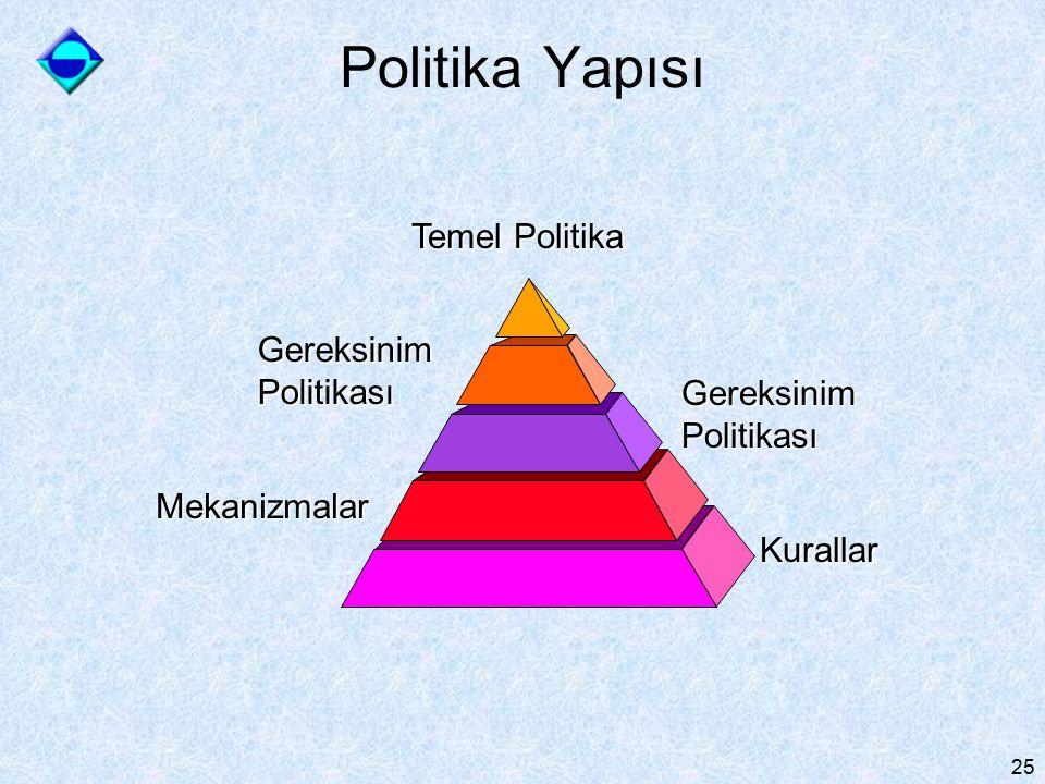 25 Temel Politika GereksinimPolitikası Mekanizmalar Kurallar GereksinimPolitikası Politika Yapısı