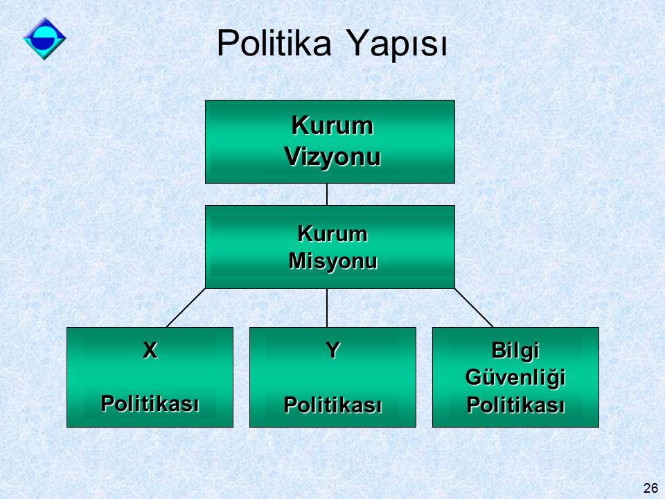 26 Kurum Vizyonu X Politikası YPolitikası Bilgi Güvenliği Politikası Kurum Misyonu Politika Yapısı