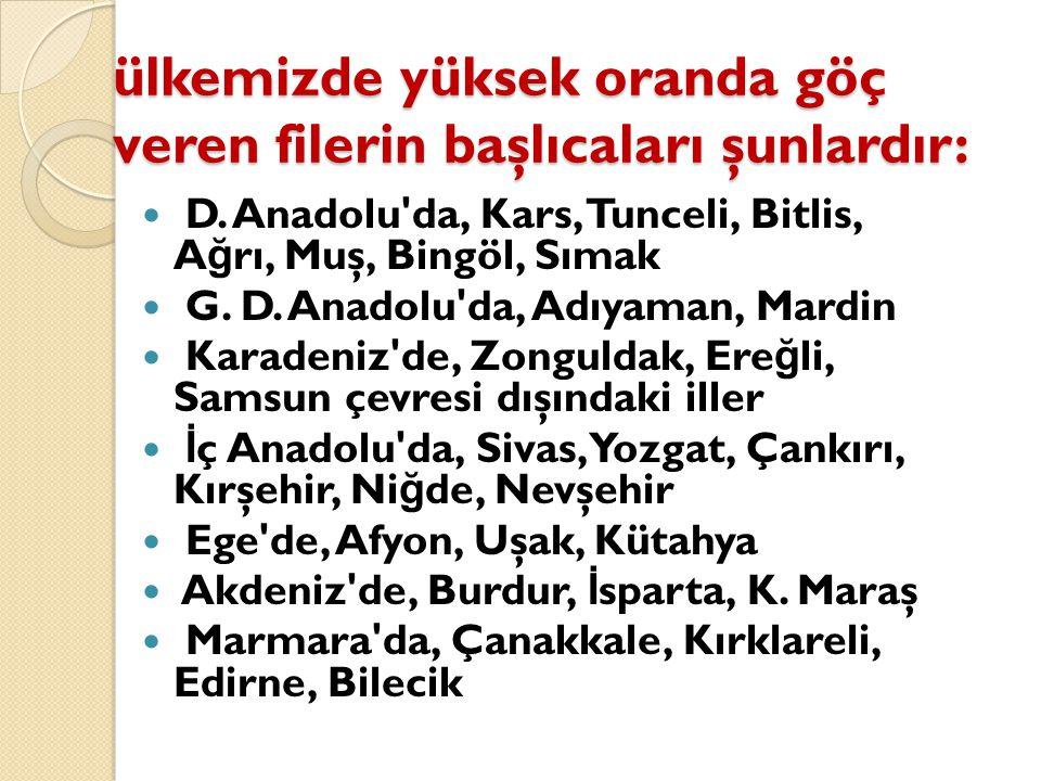 ülkemizde yüksek oranda göç veren filerin başlıcaları şunlardır: D. Anadolu'da, Kars, Tunceli, Bitlis, A ğ rı, Muş, Bingöl, Sımak G. D. Anadolu'da, Ad