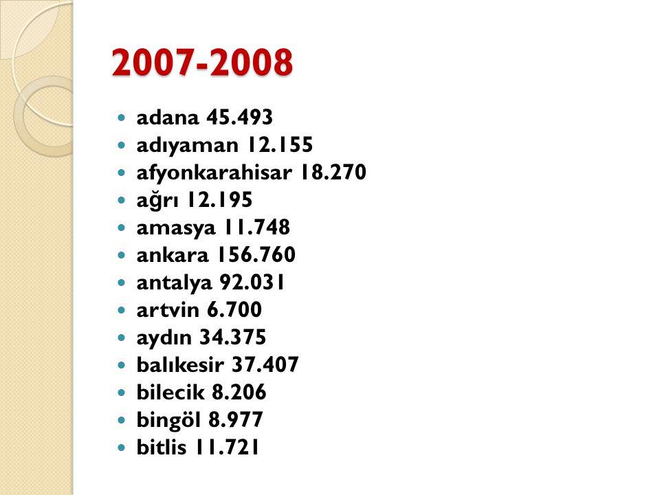 2007-2008 adana 45.493 adıyaman 12.155 afyonkarahisar 18.270 a ğ rı 12.195 amasya 11.748 ankara 156.760 antalya 92.031 artvin 6.700 aydın 34.375 balık