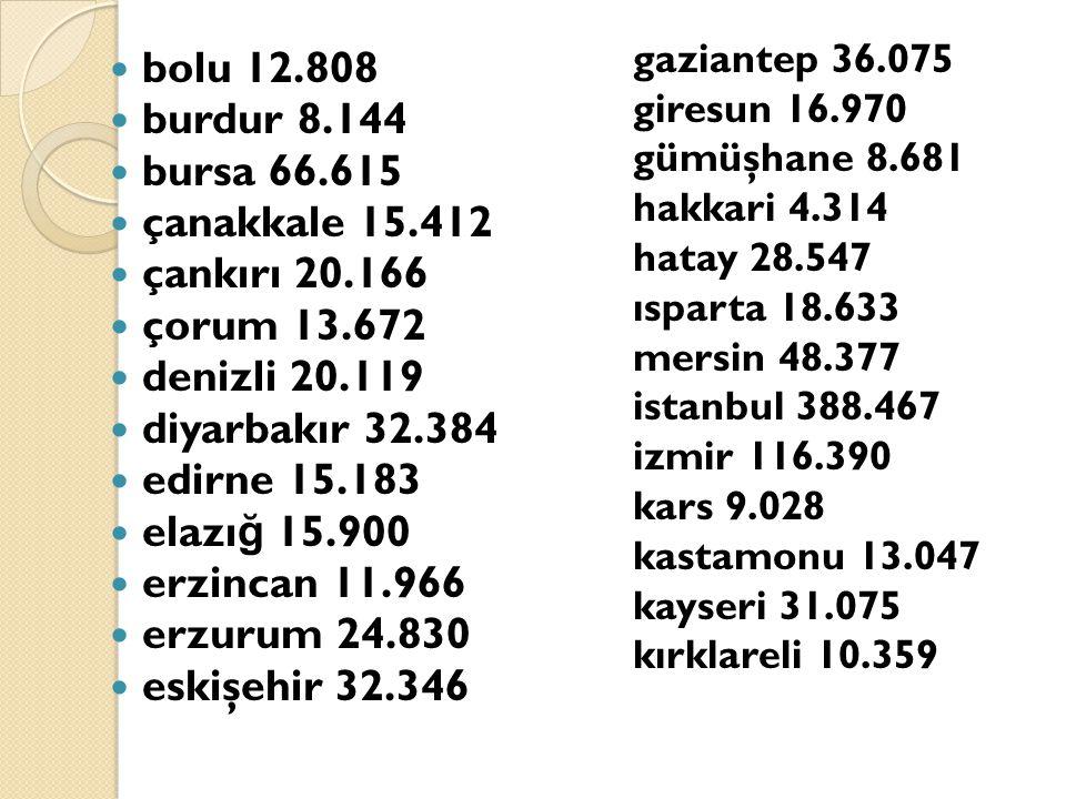 bolu 12.808 burdur 8.144 bursa 66.615 çanakkale 15.412 çankırı 20.166 çorum 13.672 denizli 20.119 diyarbakır 32.384 edirne 15.183 elazı ğ 15.900 erzin