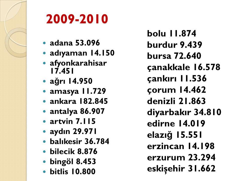 2009-2010 adana 53.096 adıyaman 14.150 afyonkarahisar 17.451 a ğ rı 14.950 amasya 11.729 ankara 182.845 antalya 86.907 artvin 7.115 aydın 29.971 balık