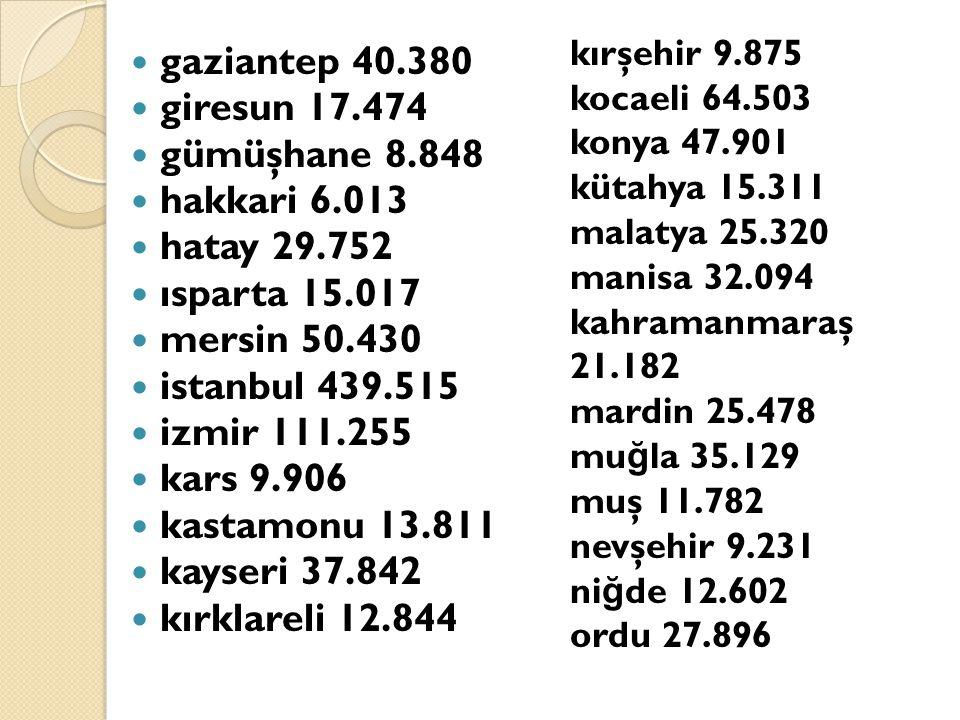 gaziantep 40.380 giresun 17.474 gümüşhane 8.848 hakkari 6.013 hatay 29.752 ısparta 15.017 mersin 50.430 istanbul 439.515 izmir 111.255 kars 9.906 kast