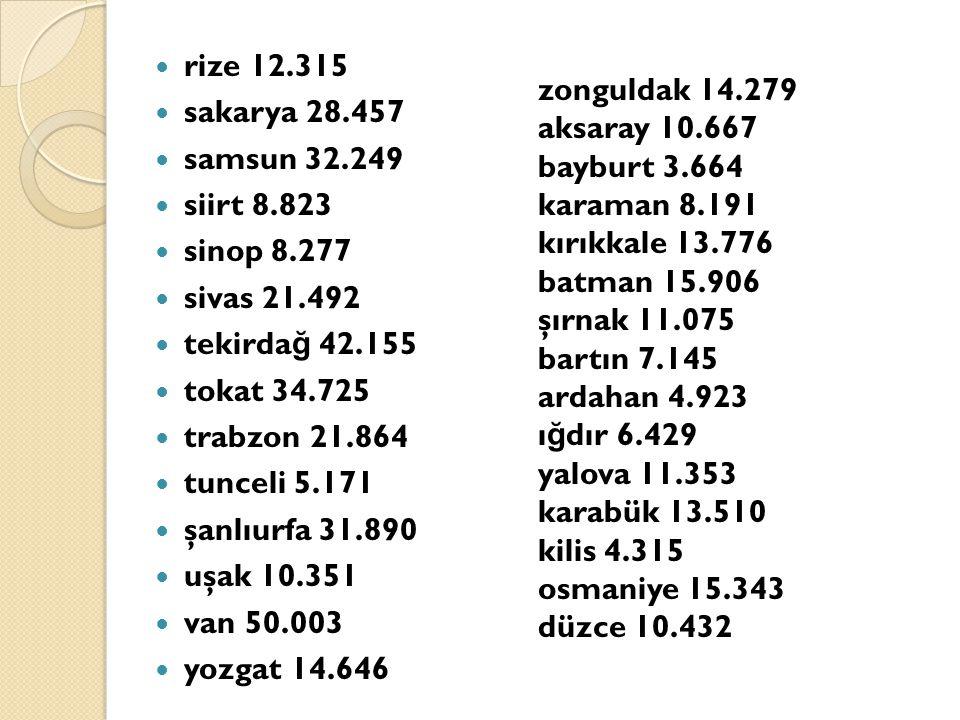 rize 12.315 sakarya 28.457 samsun 32.249 siirt 8.823 sinop 8.277 sivas 21.492 tekirda ğ 42.155 tokat 34.725 trabzon 21.864 tunceli 5.171 şanlıurfa 31.