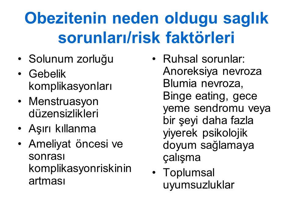 Obezitenin neden oldugu saglık sorunları/risk faktörleri Solunum zorluğu Gebelik komplikasyonları Menstruasyon düzensizlikleri Aşırı kıllanma Ameliyat