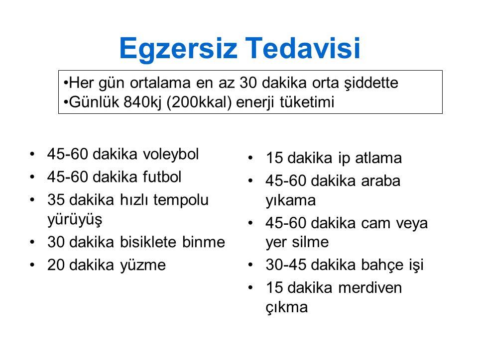 Egzersiz Tedavisi 45-60 dakika voleybol 45-60 dakika futbol 35 dakika hızlı tempolu yürüyüş 30 dakika bisiklete binme 20 dakika yüzme 15 dakika ip atl