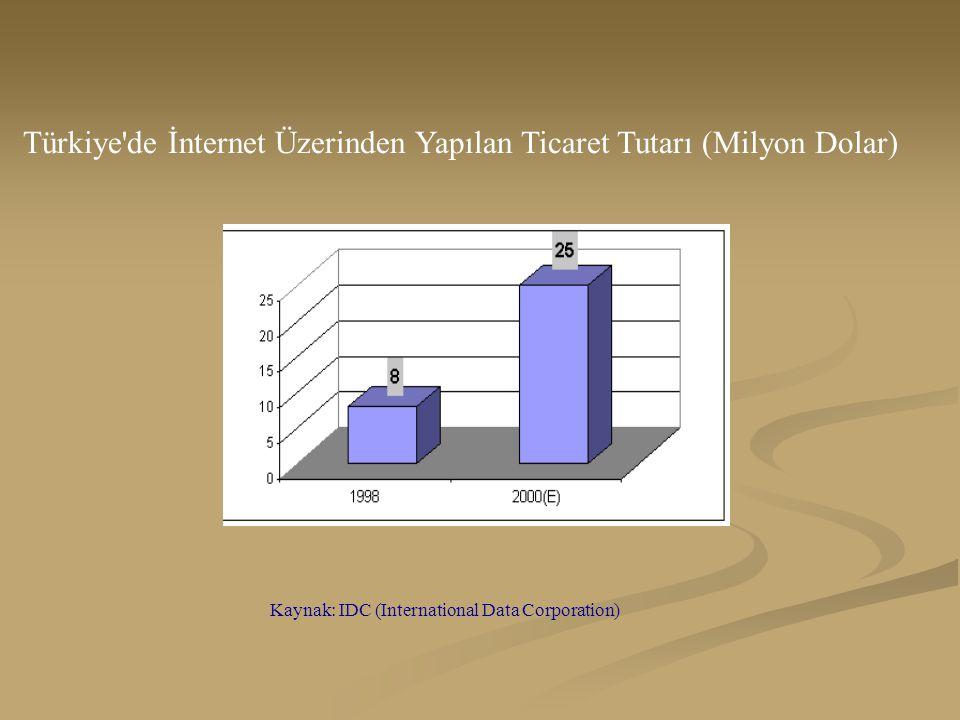 Türkiye de İnternet Üzerinden Yapılan Ticaret Tutarı (Milyon Dolar) Kaynak: IDC (International Data Corporation)