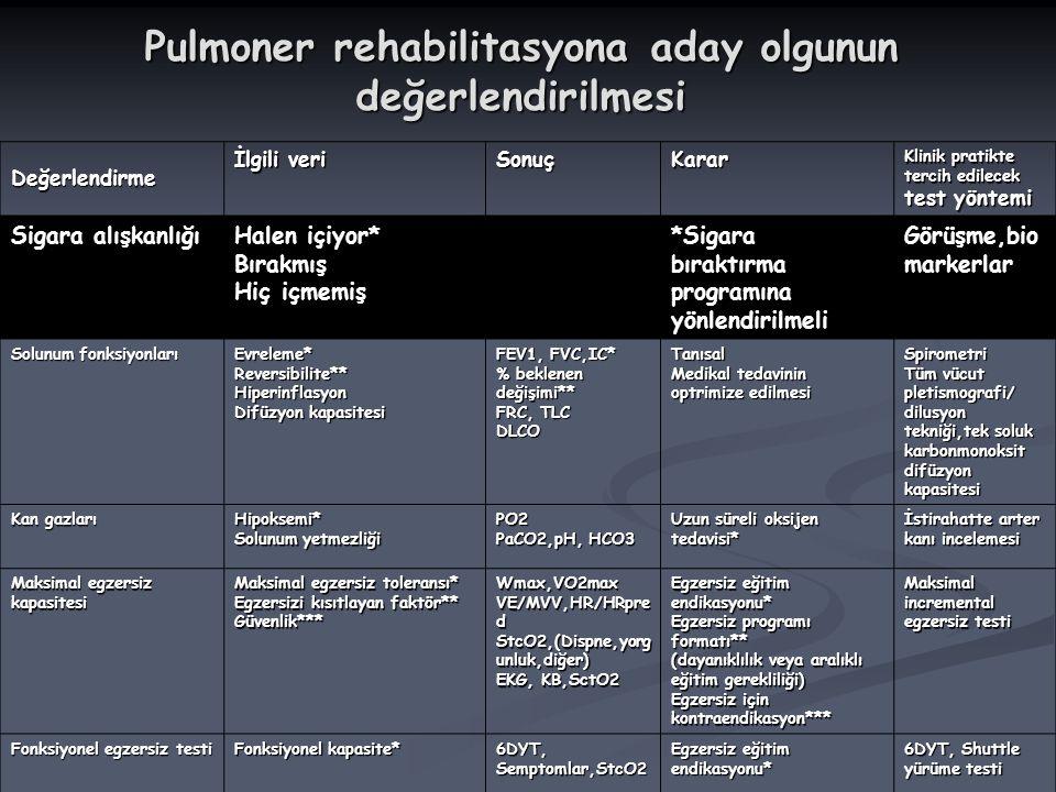 Pulmoner rehabilitasyona aday olgunun değerlendirilmesi Değerlendirme İlgili veri SonuçKarar Klinik pratikte tercih edilecek test yöntemi Sigara alışk