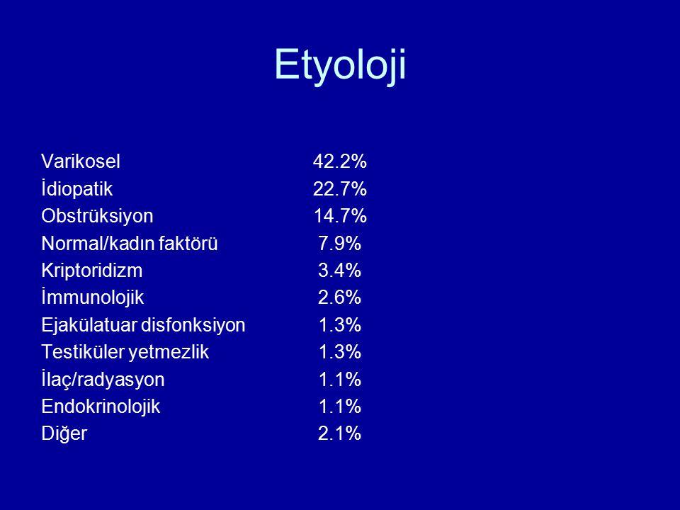 Etyoloji Varikosel 42.2% İdiopatik 22.7% Obstrüksiyon 14.7% Normal/kadın faktörü 7.9% Kriptoridizm 3.4% İmmunolojik 2.6% Ejakülatuar disfonksiyon 1.3%