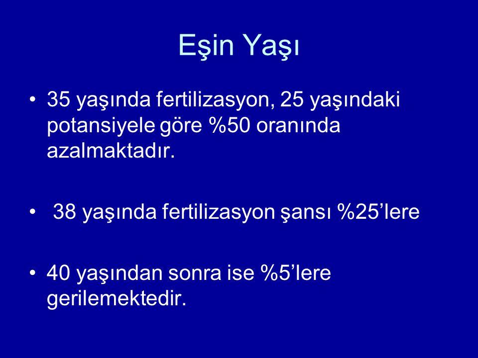 Eşin Yaşı 35 yaşında fertilizasyon, 25 yaşındaki potansiyele göre %50 oranında azalmaktadır. 38 yaşında fertilizasyon şansı %25'lere 40 yaşından sonra