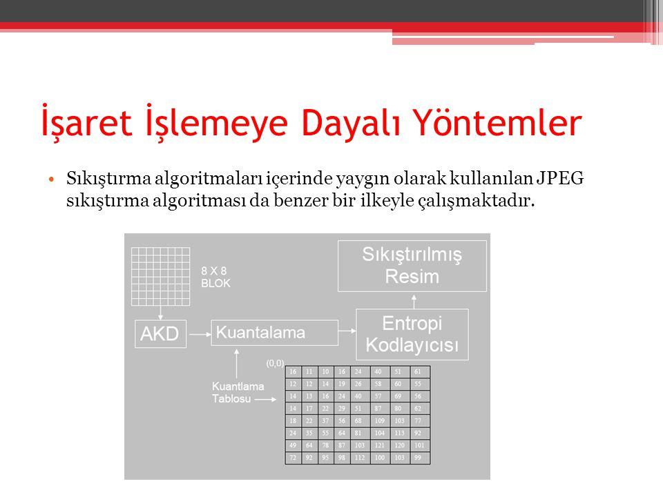 İşaret İşlemeye Dayalı Yöntemler Sıkıştırma algoritmaları içerinde yaygın olarak kullanılan JPEG sıkıştırma algoritması da benzer bir ilkeyle çalışmak