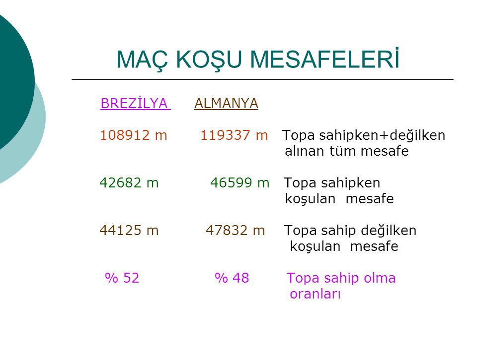 MAÇ KOŞU MESAFELERİ BREZİLYA ALMANYA 108912 m 119337 m Topa sahipken+değilken alınan tüm mesafe 42682 m 46599 m Topa sahipken koşulan mesafe 44125 m 47832 m Topa sahip değilken koşulan mesafe % 52 % 48 Topa sahip olma oranları
