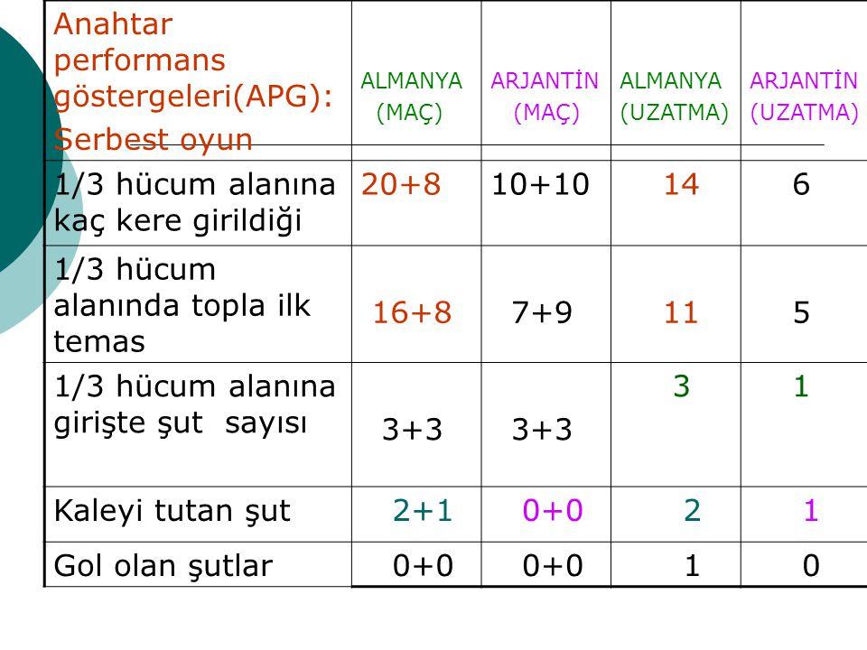 Anahtar performans göstergeleri(APG): Serbest oyun ALMANYA (MAÇ) ARJANTİN (MAÇ) ALMANYA (UZATMA) ARJANTİN (UZATMA) 1/3 hücum alanına kaç kere girildiği 20+810+10 14 6 1/3 hücum alanında topla ilk temas 16+8 7+9 11 5 1/3 hücum alanına girişte şut sayısı 3+3 3+3 3 1 Kaleyi tutan şut 2+1 0+0 2 1 Gol olan şutlar 0+0 1 0