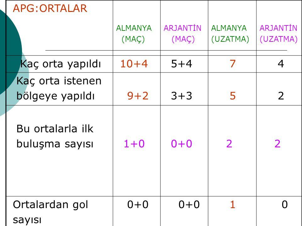 APG:ORTALAR ALMANYA (MAÇ) ARJANTİN (MAÇ) ALMANYA (UZATMA) ARJANTİN (UZATMA) Kaç orta yapıldı 10+4 5+4 7 4 Kaç orta istenen bölgeye yapıldı 9+2 3+3 5 2 Bu ortalarla ilk buluşma sayısı 1+0 0+0 2 2 Ortalardan gol sayısı 0+0 1 0