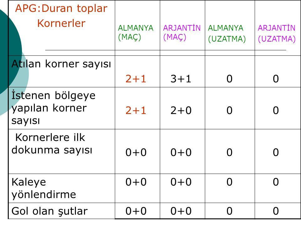 APG:Duran toplar Kornerler ALMANYA (MAÇ) ARJANTİN (MAÇ) ALMANYA (UZATMA) ARJANTİN (UZATMA) Atılan korner sayısı 2+1 3+1 0 0 İstenen bölgeye yapılan korner sayısı 2+1 2+0 0 0 Kornerlere ilk dokunma sayısı 0+0 0+0 0 0 Kaleye yönlendirme 0+0 0 0 Gol olan şutlar 0+0 0 0