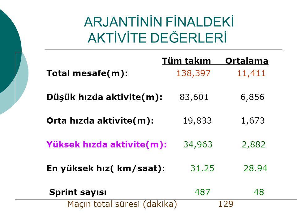 ARJANTİNİN FİNALDEKİ AKTİVİTE DEĞERLERİ Tüm takım Ortalama Total mesafe(m): 138,397 11,411 Düşük hızda aktivite(m): 83,601 6,856 Orta hızda aktivite(m): 19,833 1,673 Yüksek hızda aktivite(m): 34,963 2,882 En yüksek hız( km/saat): 31.25 28.94 Sprint sayısı 487 48 Maçın total süresi (dakika) 129