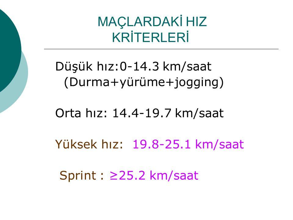 MAÇLARDAKİ HIZ KRİTERLERİ Düşük hız:0-14.3 km/saat (Durma+yürüme+jogging) Orta hız: 14.4-19.7 km/saat Yüksek hız: 19.8-25.1 km/saat Sprint : ≥25.2 km/saat