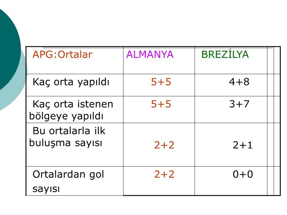 APG:OrtalarALMANYA BREZİLYA Kaç orta yapıldı 5+5 4+8 Kaç orta istenen bölgeye yapıldı 5+5 3+7 Bu ortalarla ilk buluşma sayısı 2+2 2+1 Ortalardan gol sayısı 2+2 0+0