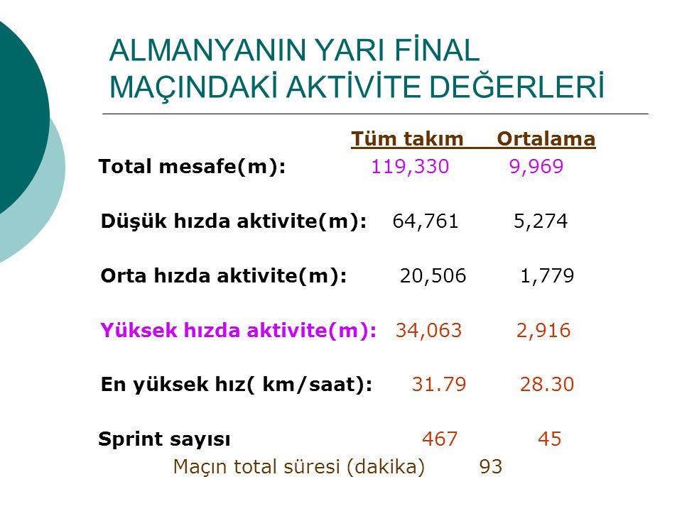 ALMANYANIN YARI FİNAL MAÇINDAKİ AKTİVİTE DEĞERLERİ Tüm takım Ortalama Total mesafe(m): 119,330 9,969 Düşük hızda aktivite(m): 64,761 5,274 Orta hızda aktivite(m): 20,506 1,779 Yüksek hızda aktivite(m): 34,063 2,916 En yüksek hız( km/saat): 31.79 28.30 Sprint sayısı 467 45 Maçın total süresi (dakika) 93
