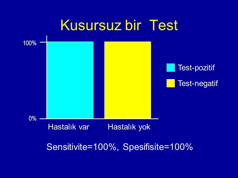Sensitivite=100%, Spesifisite=100% Kusursuz bir Test 100% Hastalık varHastalık yok 0% Test-pozitif Test-negatif