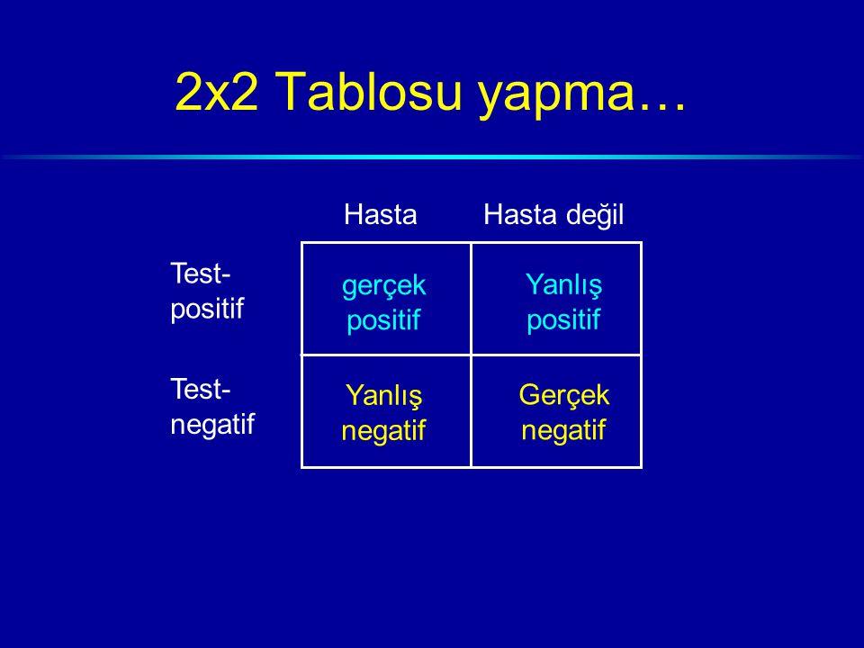 2x2 Tablosu yapma… HastaHasta değil Test- positif Test- negatif gerçek positif Yanlış negatif Yanlış positif Gerçek negatif