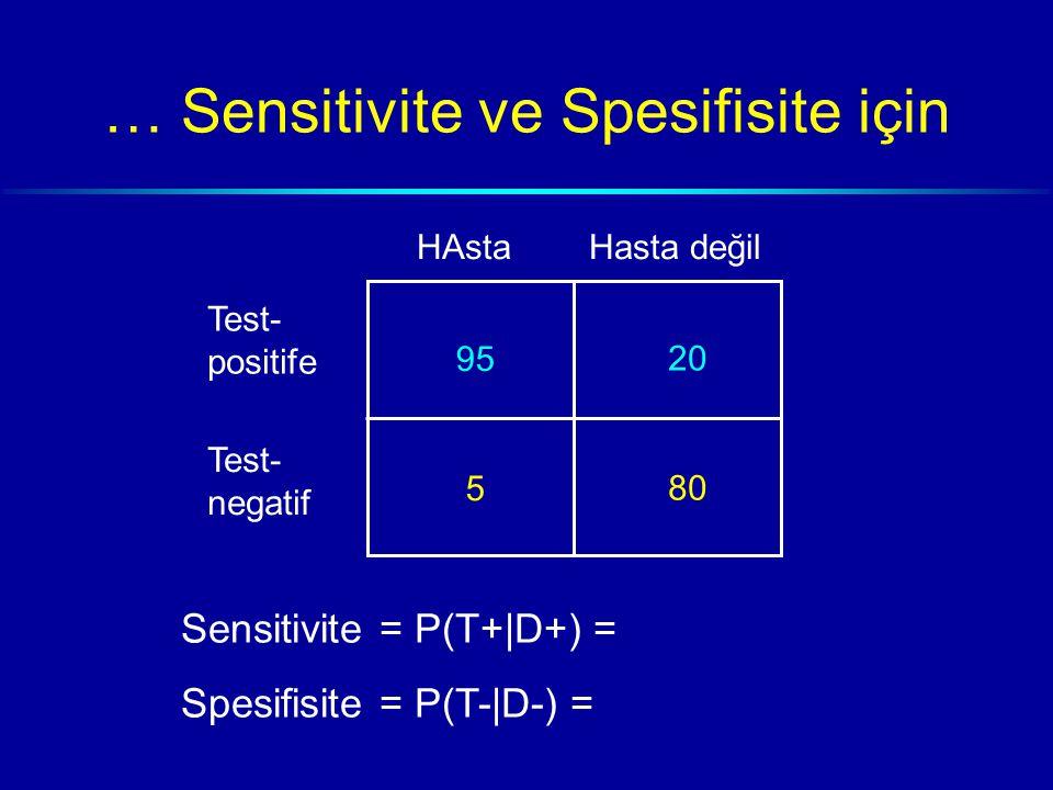 … Sensitivite ve Spesifisite için HAstaHasta değil Test- positife Test- negatif 95 5 20 80 Sensitivite = P(T+|D+) = Spesifisite = P(T-|D-) =