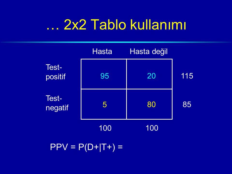 … 2x2 Tablo kullanımı HastaHasta değil Test- positif Test- negatif 95 5 20 80 100 115 85 PPV = P(D+|T+) =