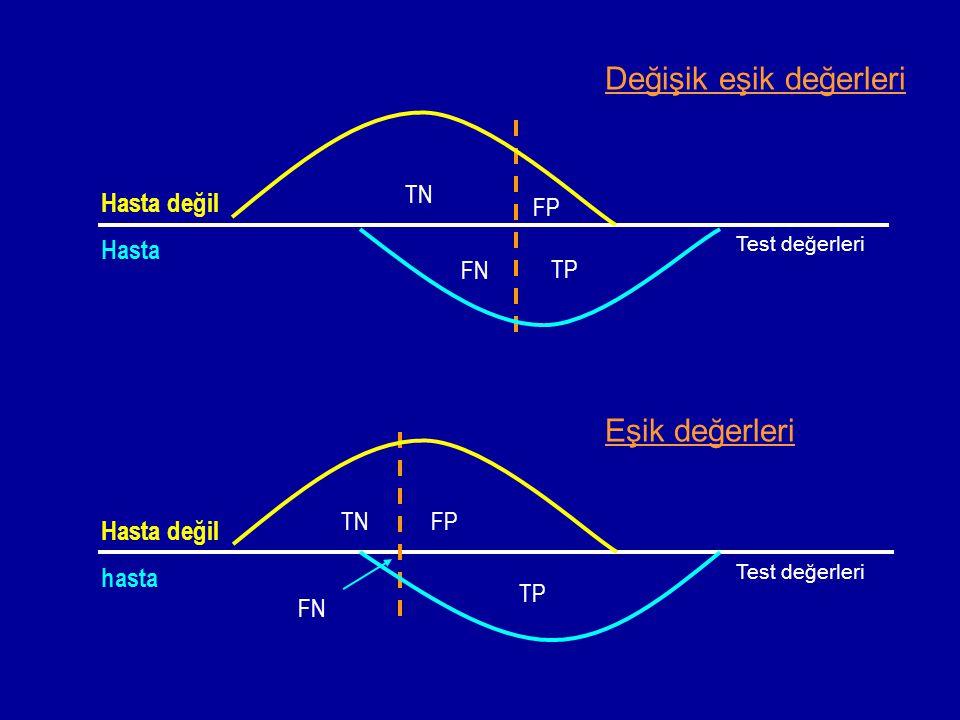 Hasta değil Hasta TN FN TP FP Değişik eşik değerleri TNFP FN TP Hasta değil hasta Eşik değerleri Test değerleri