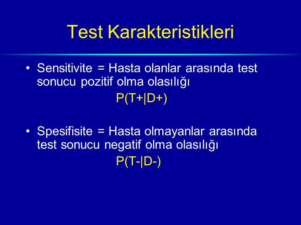 Test Karakteristikleri Sensitivite = Hasta olanlar arasında test sonucu pozitif olma olasılığı P(T+|D+) Spesifisite = Hasta olmayanlar arasında test sonucu negatif olma olasılığı P(T-|D-)