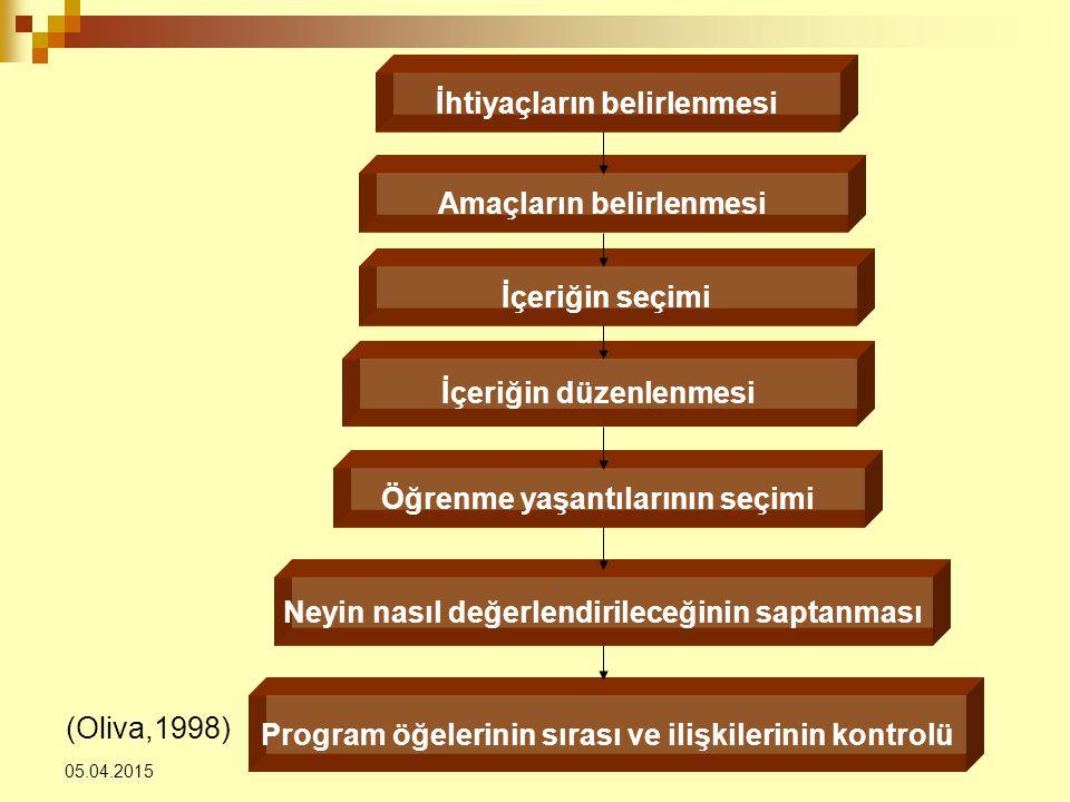 05.04.2015 (Oliva,1998) İhtiyaçların belirlenmesi Amaçların belirlenmesi İçeriğin seçimi İçeriğin düzenlenmesi Öğrenme yaşantılarının seçimi Neyin nas