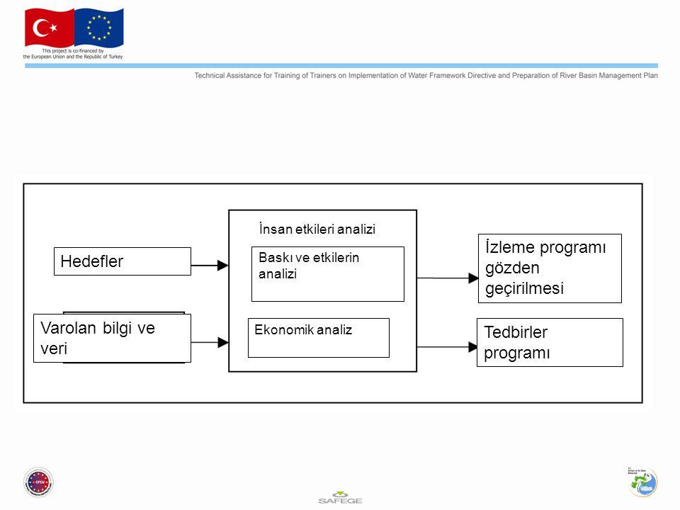 Hedefler Varolan bilgi ve veri Baskı ve etkilerin analizi Ekonomik analiz İzleme programı gözden geçirilmesi Tedbirler programı İnsan etkileri analizi
