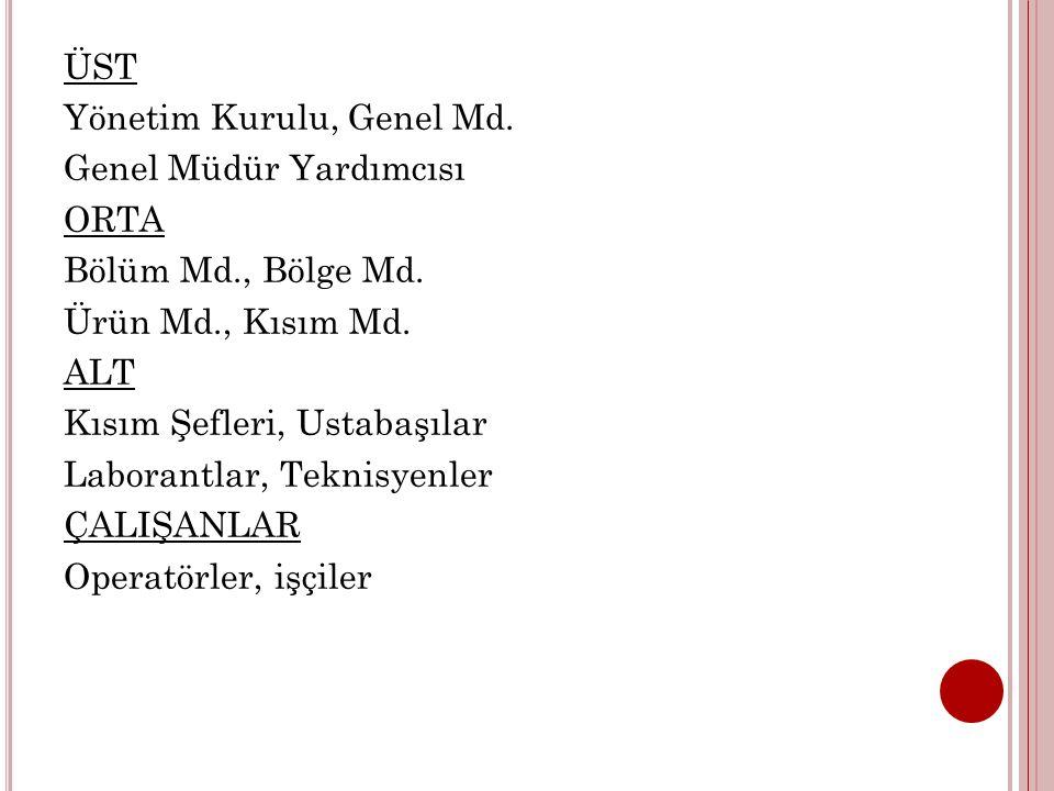 ÜST Yönetim Kurulu, Genel Md.Genel Müdür Yardımcısı ORTA Bölüm Md., Bölge Md.