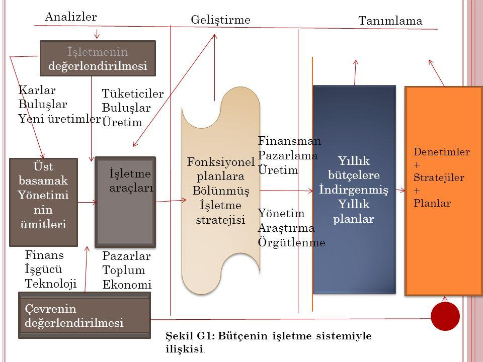 İşletmenin değerlendirilmesi Fonksiyonel planlara Bölünmüş İşletme stratejisi Fonksiyonel planlara Bölünmüş İşletme stratejisi Yıllık bütçelere İndirgenmiş Yıllık planlar Yıllık bütçelere İndirgenmiş Yıllık planlar Üst basamak Yönetimi nin ümitleri Çevrenin değerlendirilmesi Finansman Pazarlama Üretim Yönetim Araştırma Örgütlenme Denetimler + Stratejiler + Planlar İşletme araçları Karlar Buluşlar Yeni üretimler Tüketiciler Buluşlar Üretim Finans İşgücü Teknoloji Pazarlar Toplum Ekonomi Analizler Geliştirme Tanımlama Şekil G1: Bütçenin işletme sistemiyle ilişkisi.