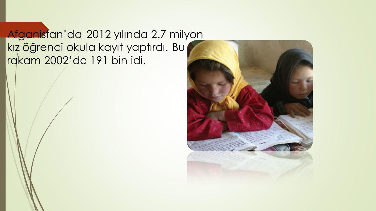 Afganistan'da 2012 yılında 2.7 milyon kız öğrenci okula kayıt yaptırdı. Bu rakam 2002'de 191 bin idi.
