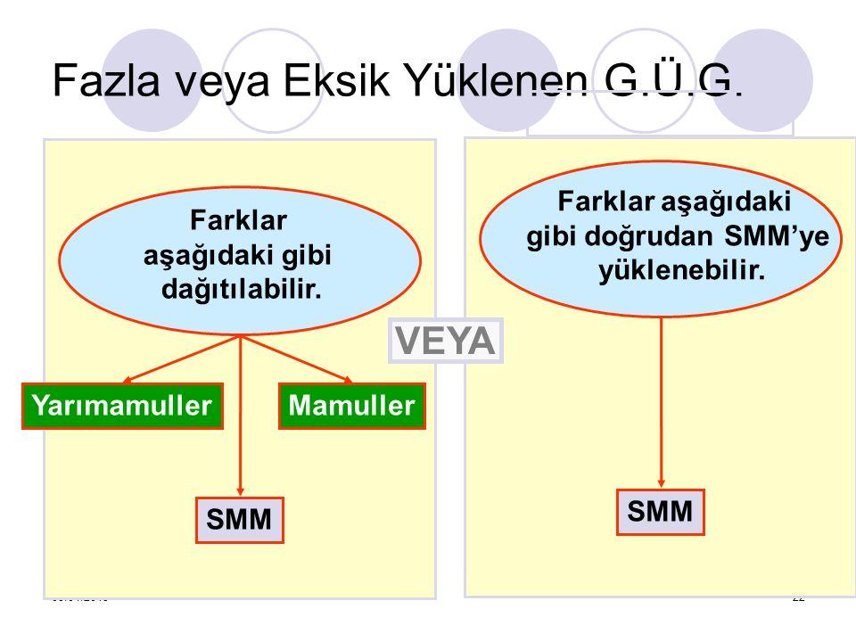 05.04.201522 YarımamullerMamuller SMM Farklar aşağıdaki gibi dağıtılabilir. Fazla veya Eksik Yüklenen G.Ü.G. Farklar aşağıdaki gibi doğrudan SMM'ye yü