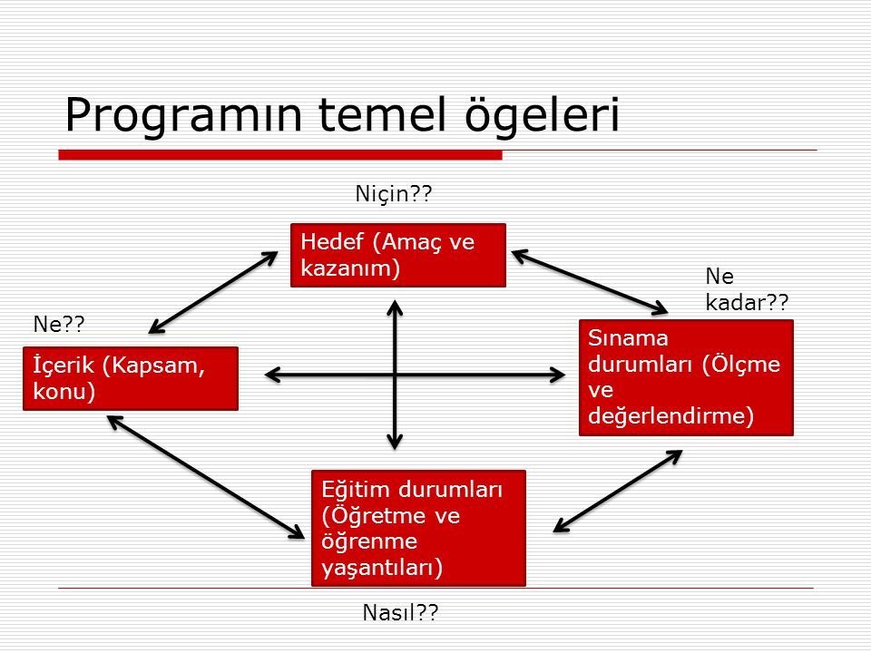 Programın temel ögeleri Hedef (Amaç ve kazanım) İçerik (Kapsam, konu) Sınama durumları (Ölçme ve değerlendirme) Eğitim durumları (Öğretme ve öğrenme y