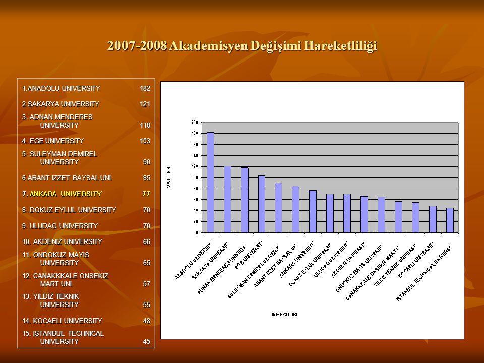 2007-2008 Akademisyen Değişimi Hareketliliği 1.ANADOLU UNIVERSITY 182 2.SAKARYA UNIVERSITY 121 3.