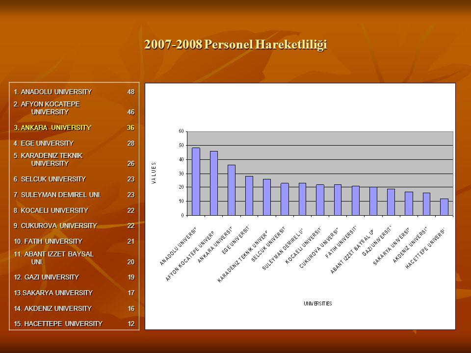 2007-2008 Personel Hareketliliği 1. ANADOLU UNIVERSITY 48 2.