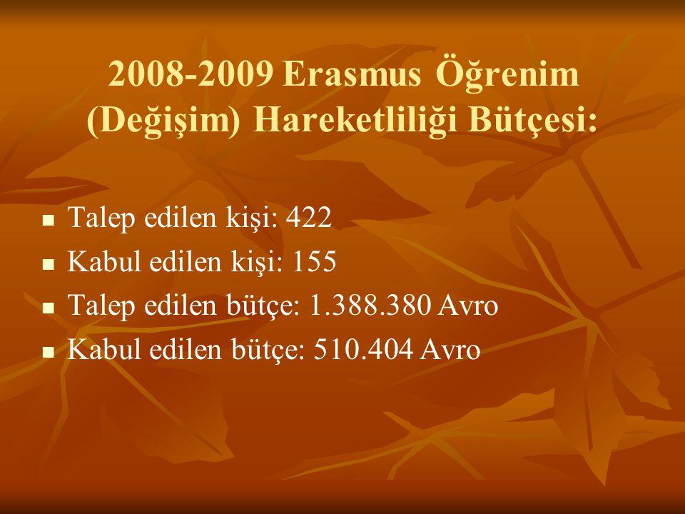 2008-2009 Erasmus Öğrenim (Değişim) Hareketliliği Bütçesi: Talep edilen kişi: 422 Kabul edilen kişi: 155 Talep edilen bütçe: 1.388.380 Avro Kabul edilen bütçe: 510.404 Avro