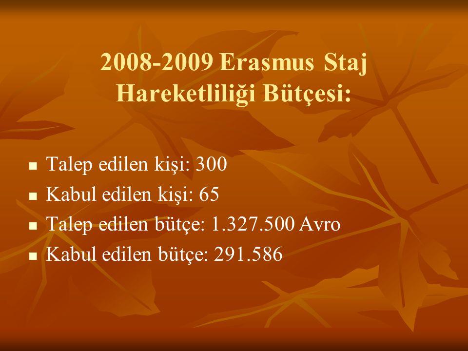 2008-2009 Erasmus Staj Hareketliliği Bütçesi: Talep edilen kişi: 300 Kabul edilen kişi: 65 Talep edilen bütçe: 1.327.500 Avro Kabul edilen bütçe: 291.586