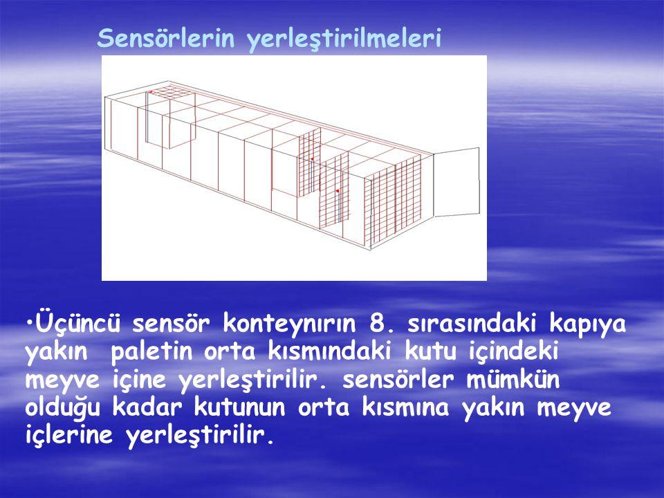 Sensörlerin yerleştirilmeleri Üçüncü sensör konteynırın 8.