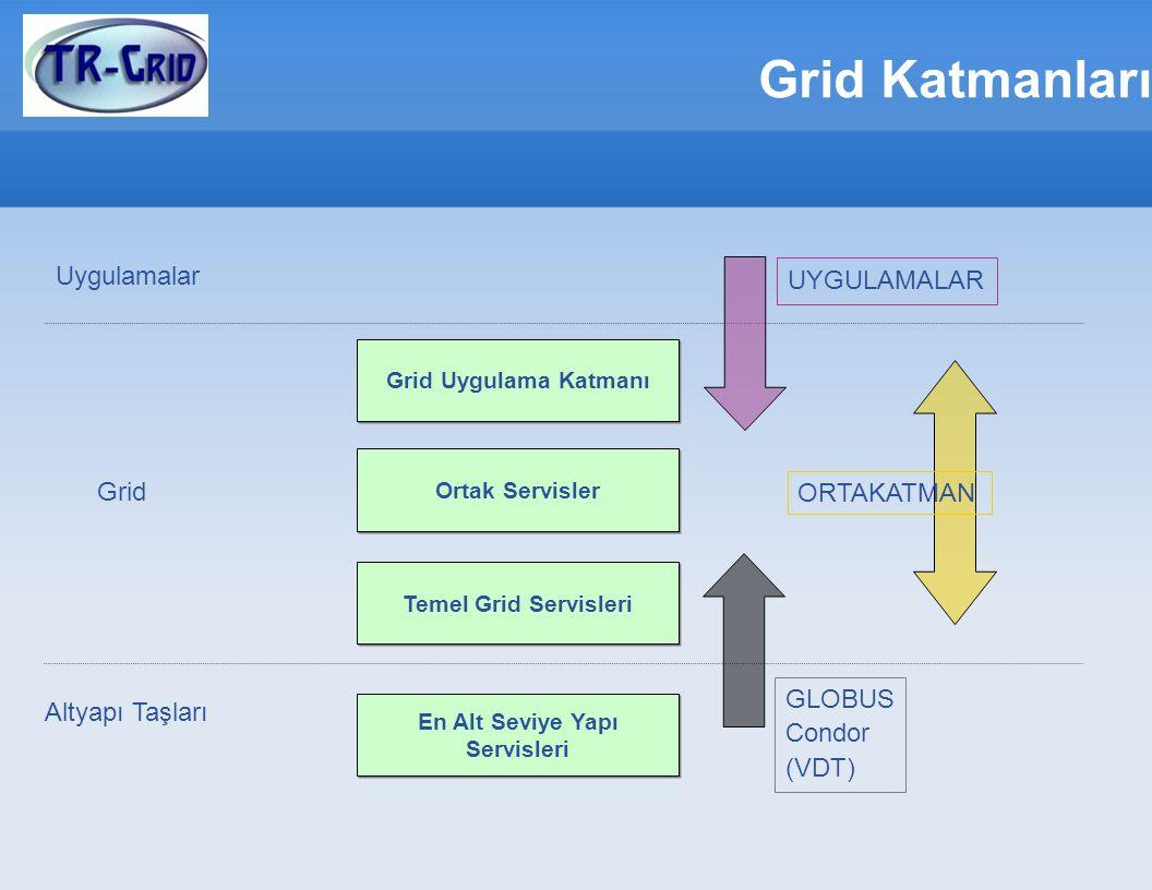 Grid Katmanları Grid Uygulama Katmanı Ortak Servisler Temel Grid Servisleri En Alt Seviye Yapı Servisleri Altyapı Taşları Grid Uygulamalar GLOBUS Condor (VDT) UYGULAMALAR ORTAKATMAN
