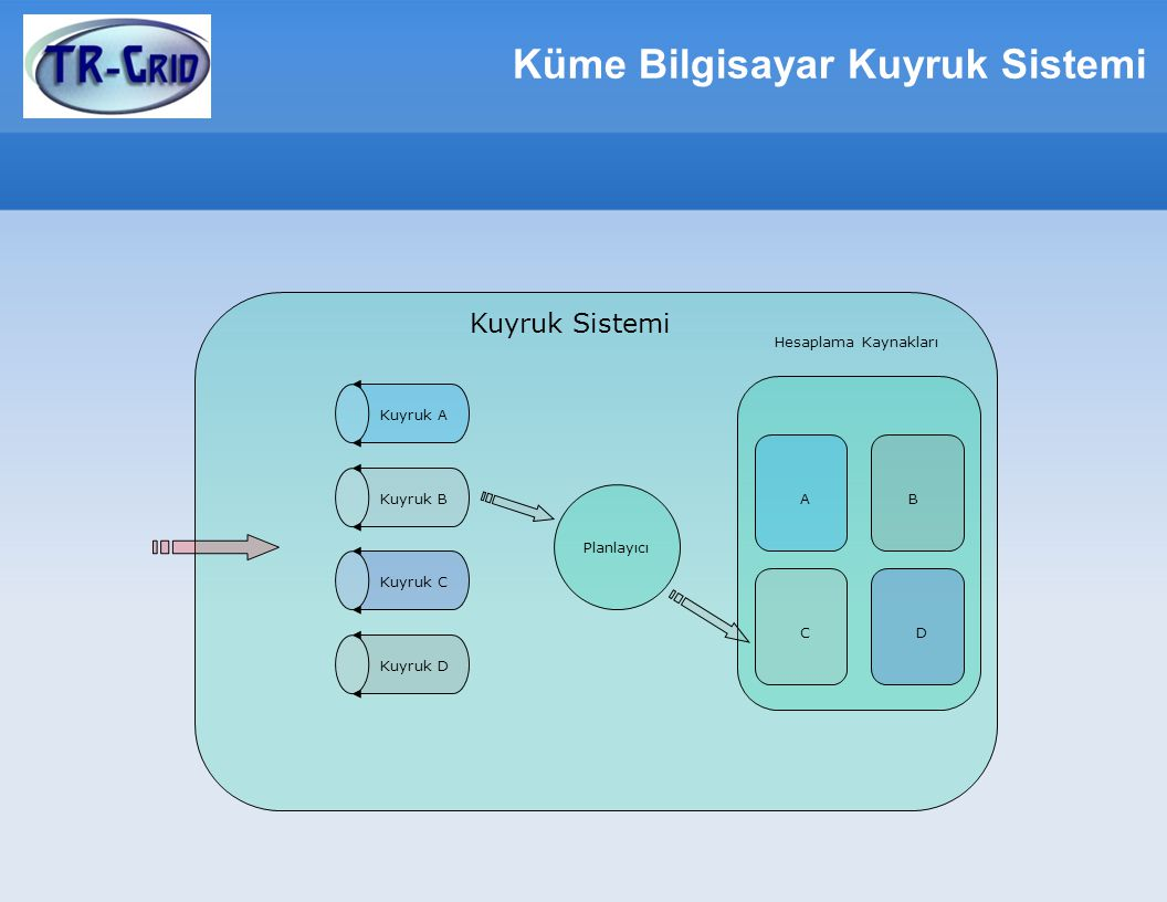 Küme Bilgisayar Kuyruk Sistemi Planlayıcı Hesaplama Kaynakları Kuyruk A Kuyruk B Kuyruk C Kuyruk D B CD A Kuyruk Sistemi
