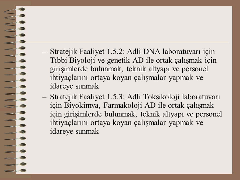 –Stratejik Faaliyet 1.5.2: Adli DNA laboratuvarı için Tıbbi Biyoloji ve genetik AD ile ortak çalışmak için girişimlerde bulunmak, teknik altyapı ve personel ihtiyaçlarını ortaya koyan çalışmalar yapmak ve idareye sunmak –Stratejik Faaliyet 1.5.3: Adli Toksikoloji laboratuvarı için Biyokimya, Farmakoloji AD ile ortak çalışmak için girişimlerde bulunmak, teknik altyapı ve personel ihtiyaçlarını ortaya koyan çalışmalar yapmak ve idareye sunmak
